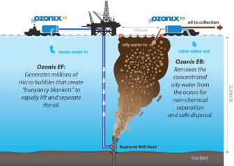 How Ozonix Helps in the Gulf