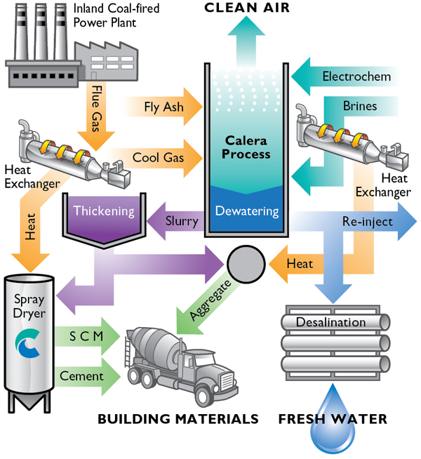 Calera's Multi-faceted process solves multiple=